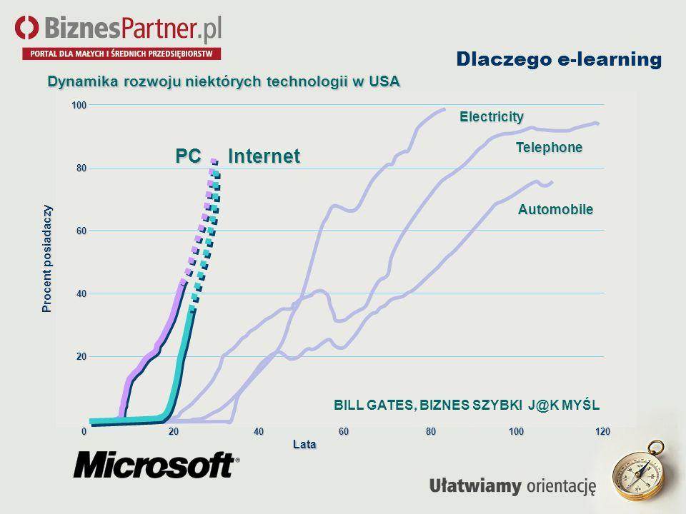 Dlaczego e-learning Procent posiadaczy 100 80 60 40 20 0 Electricity Telephone Automobile 10080604020120 PCInternet BILL GATES, BIZNES SZYBKI J@K MYŚL