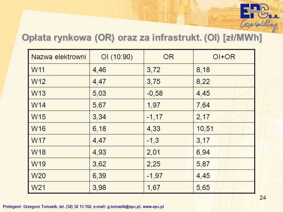 24 Opłata rynkowa (OR) oraz za infrastrukt.(OI) [zł/MWh] Prelegent: Grzegorz Tomasik, tel.
