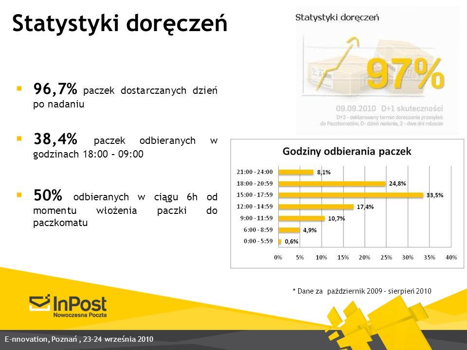 Statystyki doręczeń * Dane za październik 2009 – sierpień 2010 96,7% paczek dostarczanych dzień po nadaniu 38,4% paczek odbieranych w godzinach 18:00 – 09:00 50% odbieranych w ciągu 6h od momentu włożenia paczki do paczkomatu E-nnovation, Poznań, 23-24 września 2010