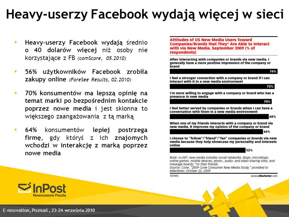Heavy-userzy Facebook wydają więcej w sieci Heavy-userzy Facebook wydają średnio o 40 dolarów więcej niż osoby nie korzystające z FB (comScore, 05.2010) 56% użytkowników Facebook zrobiła zakupy online (ForeSee Results, 02.2010) 70% konsumentów ma lepszą opinię na temat marki po bezpośrednim kontakcie poprzez nowe media i jest skłonna to większego zaangażowania z tą marką 64% konsumentów lepiej postrzega firmę, gdy któryś z ich znajomych wchodzi w interakcję z marką poprzez nowe media E-nnovation, Poznań, 23-24 września 2010