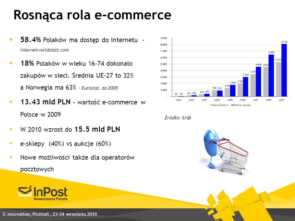 Rosnąca rola e-commerce 58.4% Polaków ma dostęp do internetu - internetworldstats.com 18% Polaków w wieku 16-74 dokonało zakupów w sieci.