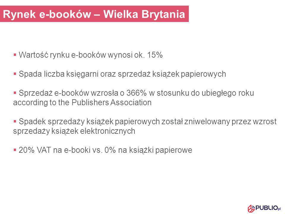 Rynek e-booków – Wielka Brytania Wartość rynku e-booków wynosi ok. 15% Spada liczba księgarni oraz sprzedaż książek papierowych Sprzedaż e-booków wzro