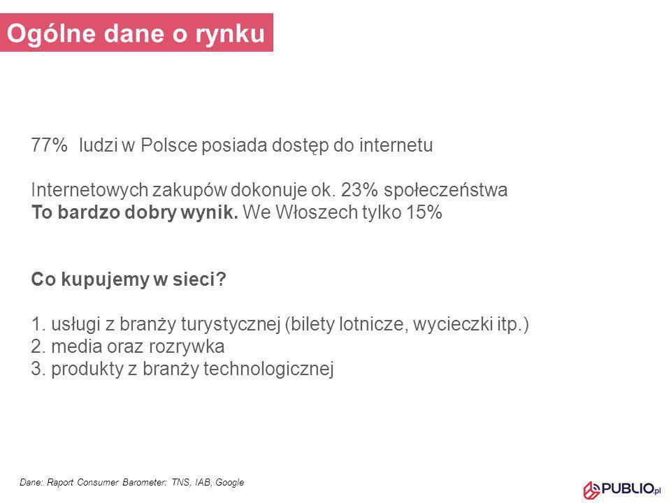 77% ludzi w Polsce posiada dostęp do internetu Internetowych zakupów dokonuje ok. 23% społeczeństwa To bardzo dobry wynik. We Włoszech tylko 15% Co ku