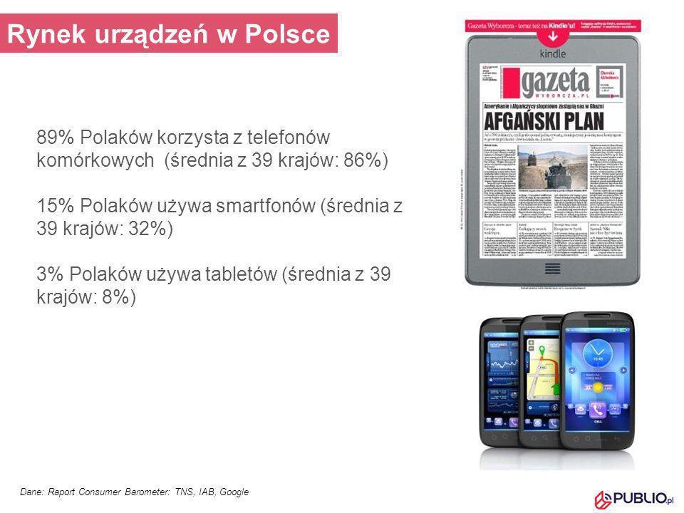 Dane: Raport Consumer Barometer: TNS, IAB, Google Rynek urządzeń w Polsce 89% Polaków korzysta z telefonów komórkowych (średnia z 39 krajów: 86%) 15%
