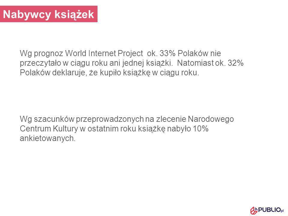 Wg szacunków przeprowadzonych na zlecenie Narodowego Centrum Kultury w ostatnim roku książkę nabyło 10% ankietowanych. Wg prognoz World Internet Proje