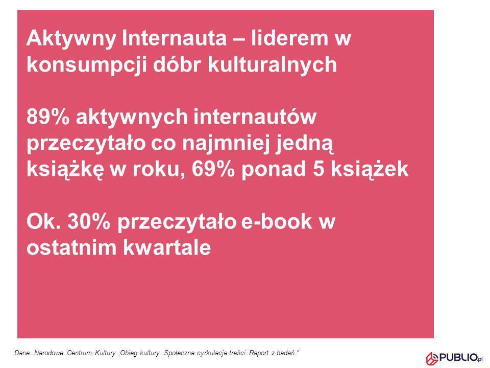 Aktywny Internauta – liderem w konsumpcji dóbr kulturalnych 89% aktywnych internautów przeczytało co najmniej jedną książkę w roku, 69% ponad 5 książe