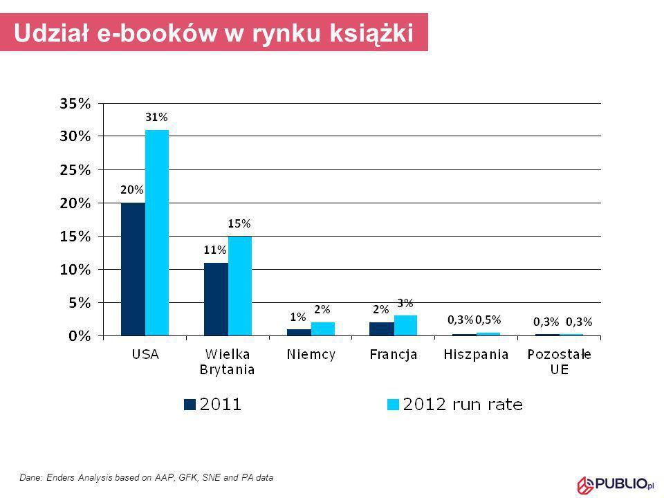 Rozwój rynku Sprzedaż urządzeń wpływa na sprzedaż e-booków Liczba sprzedanych e-booków – nieproporcjonalny wzrost w stosunku do liczby sprzedanych urządzeń: mniejszość kupuje większość książek (w USA 1/3 osób kupuje 2/3 książek) Niektóre nowości sprzedają się w 50% w formie elektronicznej Największe wydawnictwa testują wydawanie książek w elektronicznej wersji jako pierwszej lub jedynej Wydawnictwa rozwijają multimedialne e-booki (Penguin 50 e-booków w tym roku)