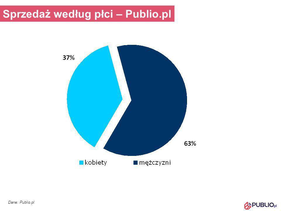 Dane: Publio.pl Sprzedaż według płci – Publio.pl