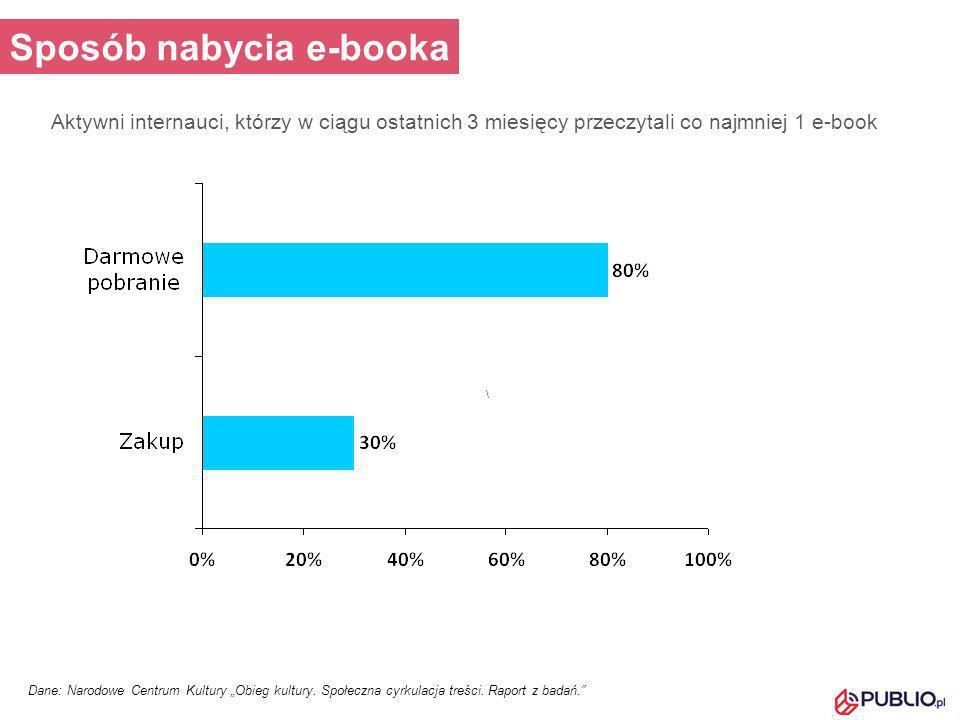 Aktywni internauci, którzy w ciągu ostatnich 3 miesięcy przeczytali co najmniej 1 e-book Dane: Narodowe Centrum Kultury Obieg kultury. Społeczna cyrku