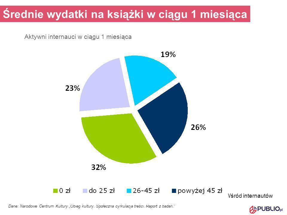 Aktywni internauci w ciągu 1 miesiąca Dane: Narodowe Centrum Kultury Obieg kultury. Społeczna cyrkulacja treści. Raport z badań. Wśród internautów Śre