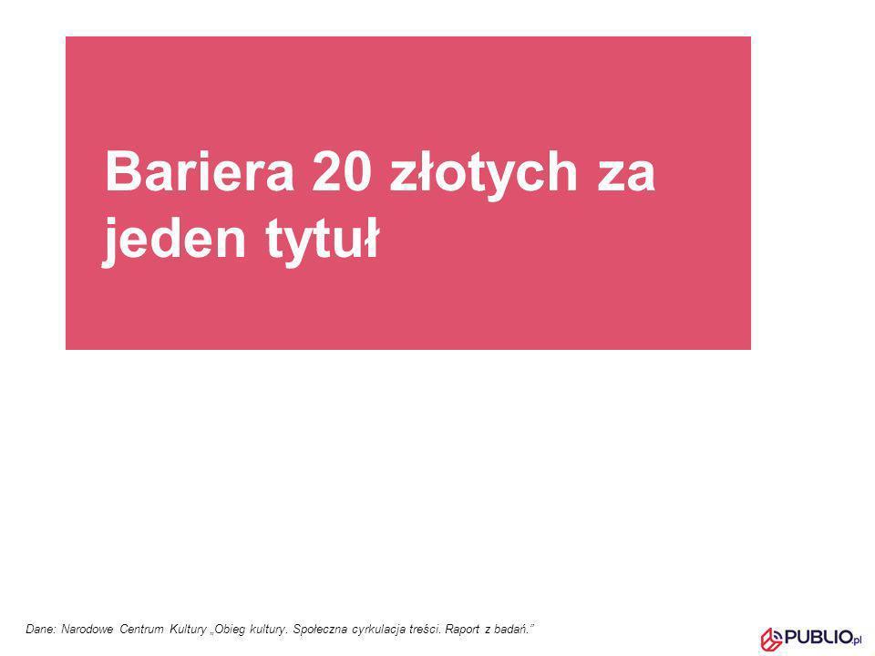 Bariera 20 złotych za jeden tytuł Dane: Narodowe Centrum Kultury Obieg kultury. Społeczna cyrkulacja treści. Raport z badań.