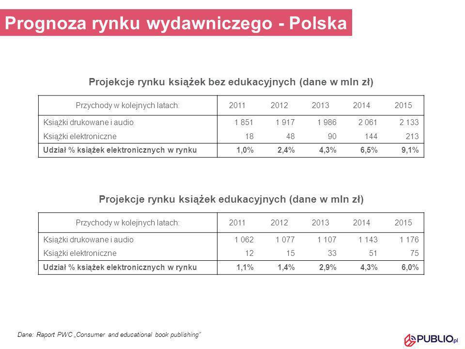 Dane: Raport PWC Consumer and educational book publishing Prognoza rynku wydawniczego - Polska Projekcje rynku książek bez edukacyjnych (dane w mln zł