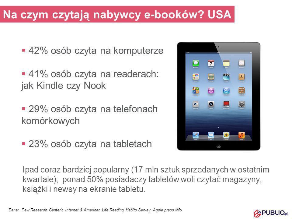 Na czym czytają nabywcy e-booków? USA 42% osób czyta na komputerze 41% osób czyta na readerach: jak Kindle czy Nook 29% osób czyta na telefonach komór