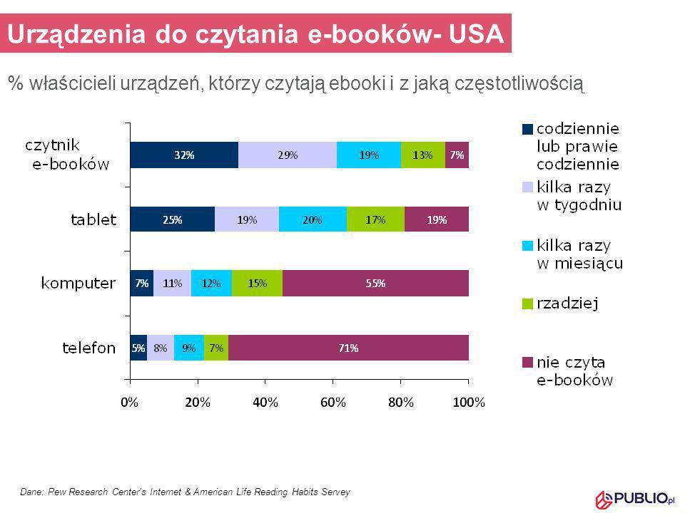 Dane: Pew Research Centers Internet & American Life Reading Habits Servey Urządzenia do czytania e-booków- USA % właścicieli urządzeń, którzy czytają