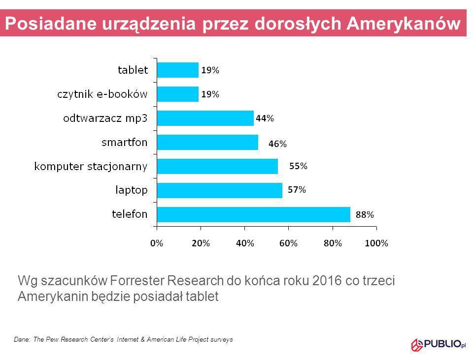 Dane: The Pew Research Centers Internet & American Life Project surveys Posiadane urządzenia przez dorosłych Amerykanów Wg szacunków Forrester Researc