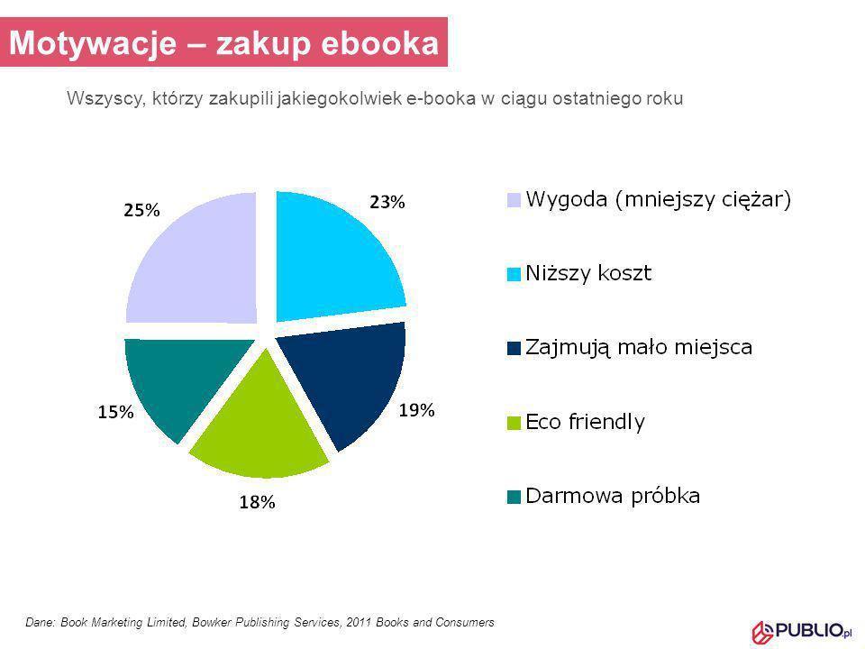 Dane: Raport PWC Consumer and educational book publishing Prognoza rynku wydawniczego - Polska Projekcje rynku książek bez edukacyjnych (dane w mln zł) Przychody w kolejnych latach:20112012201320142015 Książki drukowane i audio1 8511 9171 9862 0612 133 Książki elektroniczne184890144213 Udział % książek elektronicznych w rynku1,0%2,4%4,3%6,5%9,1% Projekcje rynku książek edukacyjnych (dane w mln zł) Przychody w kolejnych latach:20112012201320142015 Książki drukowane i audio1 0621 0771 1071 1431 176 Książki elektroniczne1215335175 Udział % książek elektronicznych w rynku1,1%1,4%2,9%4,3%6,0%