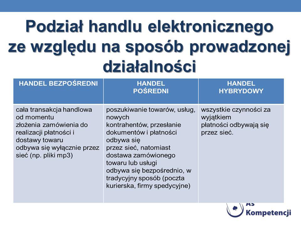 Podział handlu elektronicznego ze względu na sposób prowadzonej działalności