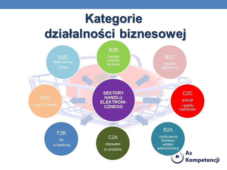 Kategorie działalności biznesowej