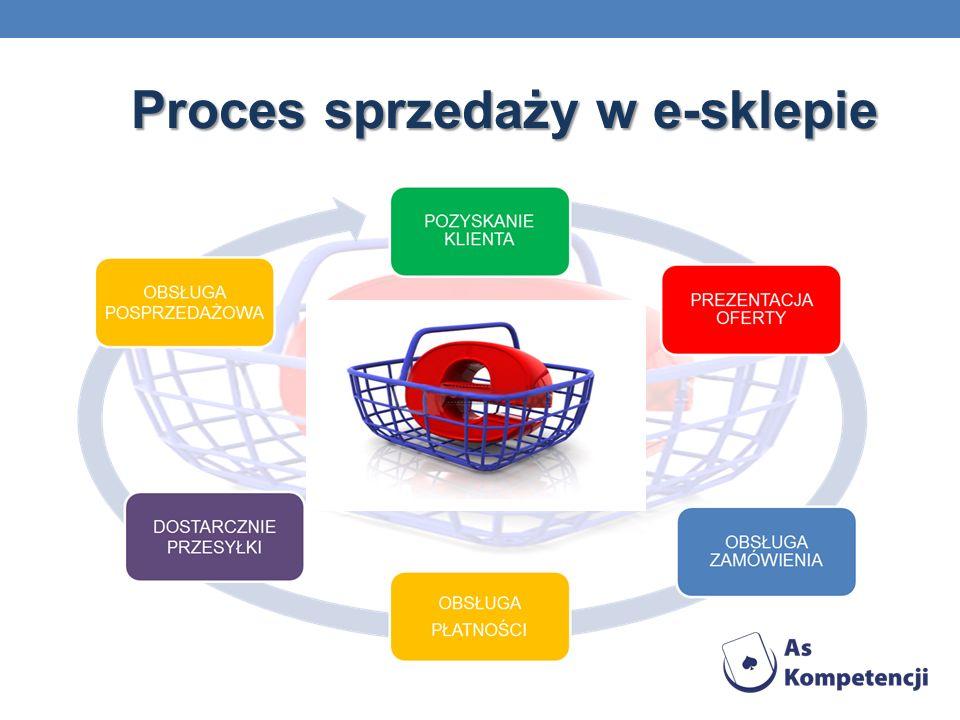 Proces sprzedaży w e-sklepie