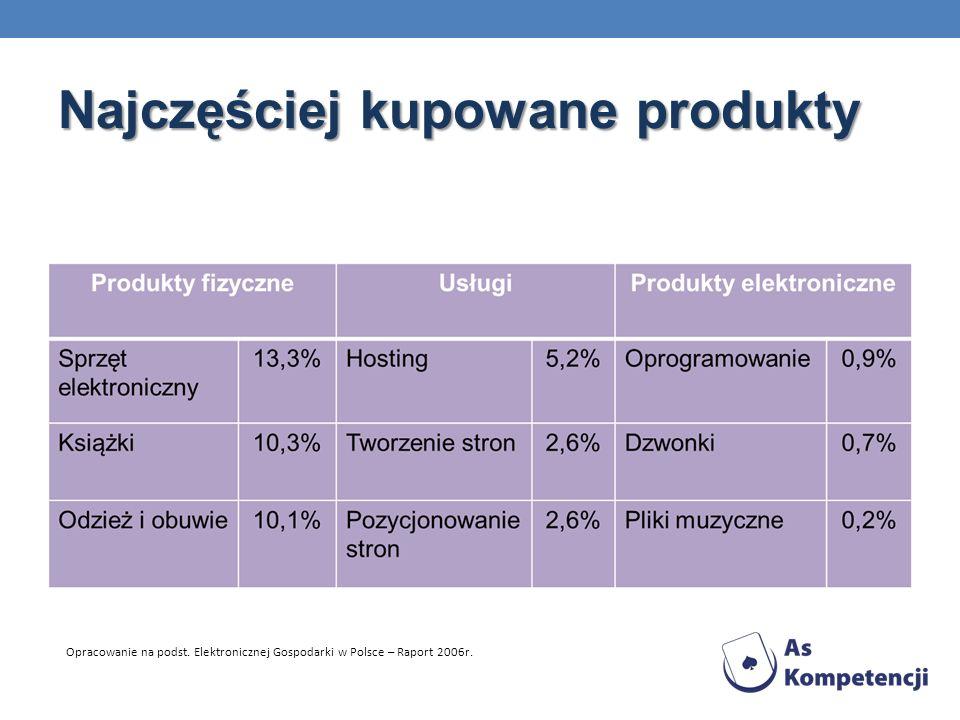 Najczęściej kupowane produkty Opracowanie na podst. Elektronicznej Gospodarki w Polsce – Raport 2006r.