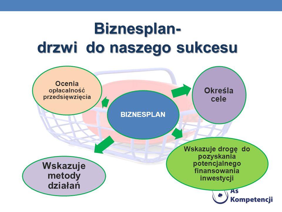 Biznesplan- drzwi do naszego sukcesu BIZNESPLAN Wskazuje drogę do pozyskania potencjalnego finansowania inwestycji Określa cele Wskazuje metody działań Ocenia opłacalność przedsięwzięcia
