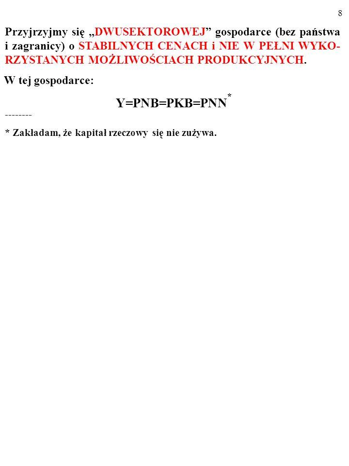48 1.ΔI 2.KSKΔI 3.(KSK ΔI)KSK=KSK 2ΔI 4.KSK 2ΔIKSK=KSK 3ΔI ………………………………… Cały przyrost wydatków i produkcji, ΔY, wywołany wzrostem pry- watnych inwestycji o ΔI, jest zatem SUMĄ WYRAZÓW CIĄGU GEOMETRYCZNEGO, którego pierwszy wyraz równa się ΔI, a iloraz wynosi KSK.