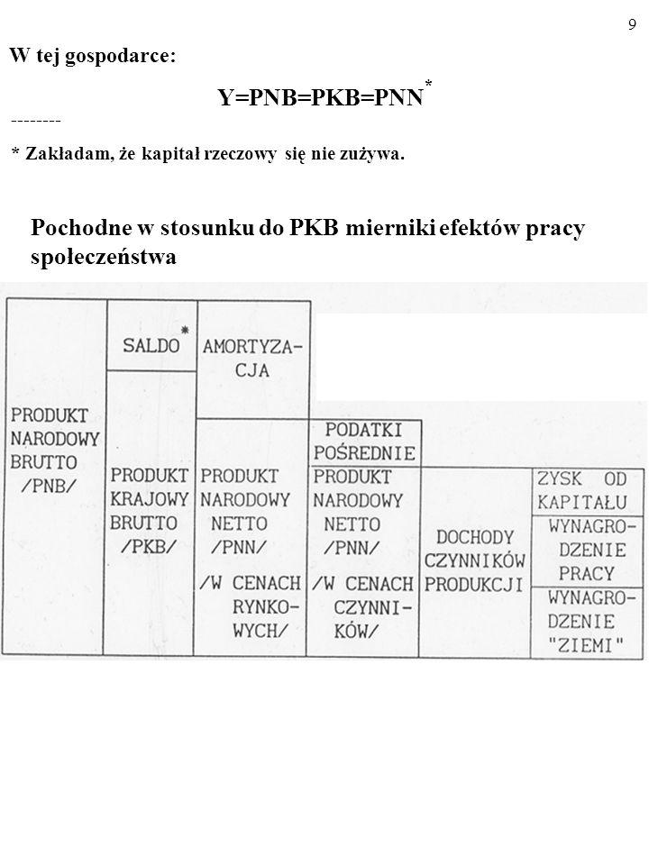 19 C PL = KSK Y d + C a Dla różnych wielkości dochodu do dyspozycji gospodarstw do- mowych, Y d, funkcja konsumpcji wskazuje wielkość planowanej konsumpcji całkowitej, C PL.
