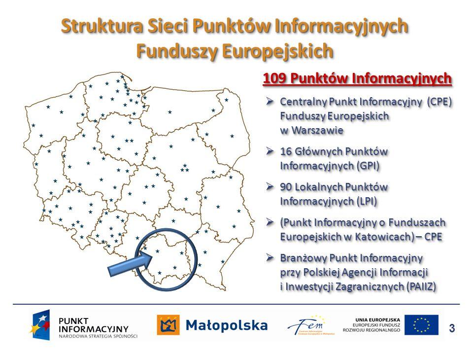 3 Struktura Sieci Punktów Informacyjnych Funduszy Europejskich 109 Punktów Informacyjnych 109 Punktów Informacyjnych Centralny Punkt Informacyjny (CPE
