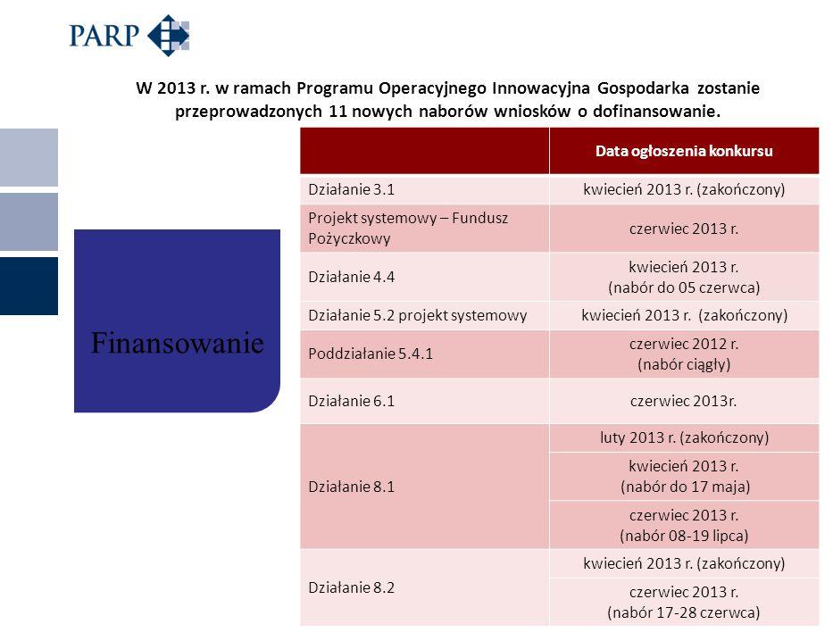 W 2013 r. w ramach Programu Operacyjnego Innowacyjna Gospodarka zostanie przeprowadzonych 11 nowych naborów wniosków o dofinansowanie. Data ogłoszenia