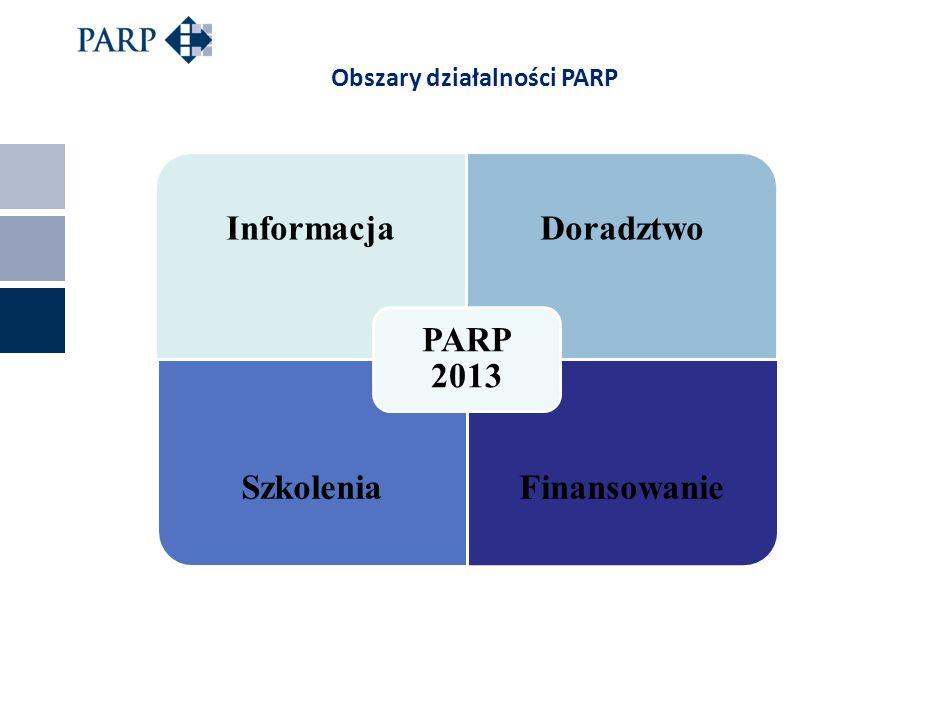 Obszary działalności PARP InformacjaDoradztwo SzkoleniaFinansowanie PARP 2013
