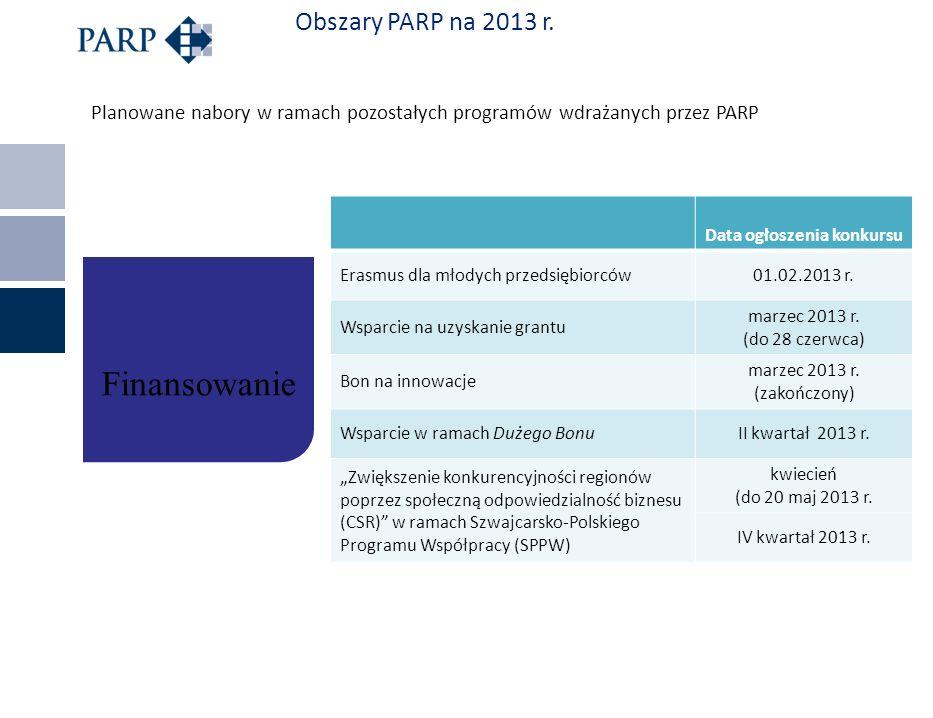 Obszary PARP na 2013 r. Planowane nabory w ramach pozostałych programów wdrażanych przez PARP Data ogłoszenia konkursu Erasmus dla młodych przedsiębio