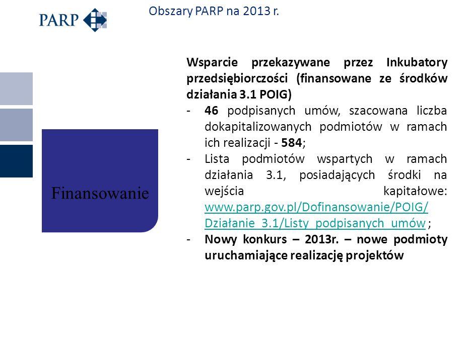 Obszary PARP na 2013 r. Wsparcie przekazywane przez Inkubatory przedsiębiorczości (finansowane ze środków działania 3.1 POIG) -46 podpisanych umów, sz