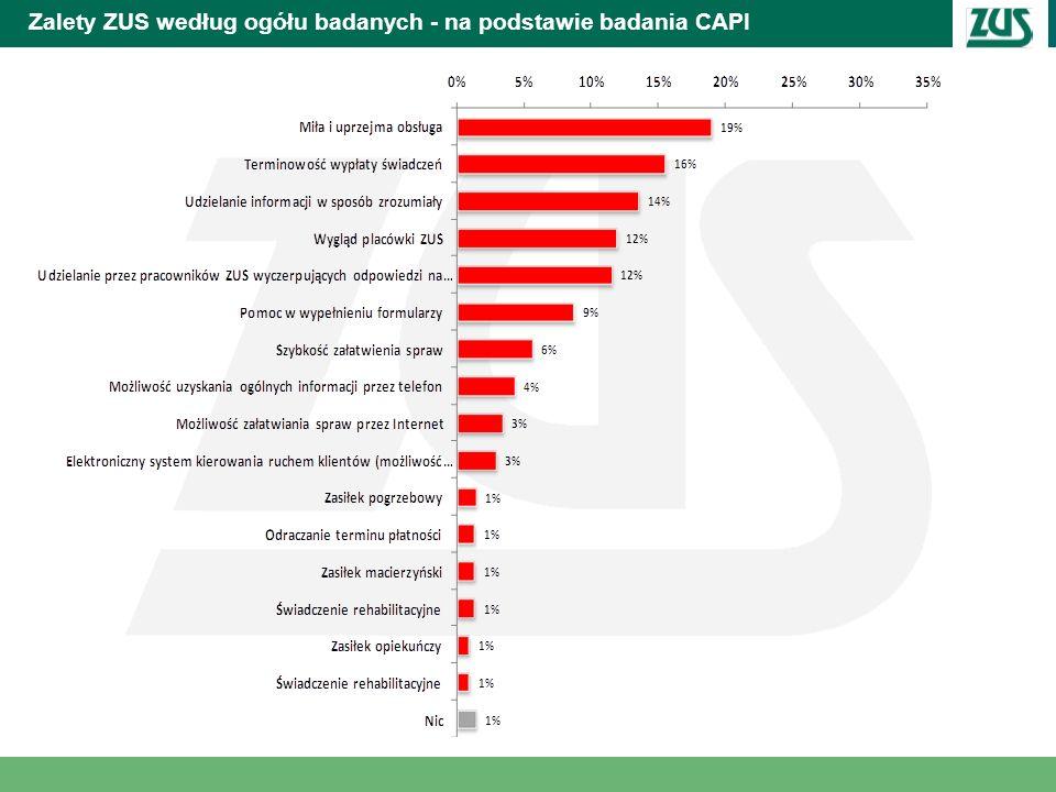 Zalety ZUS według ogółu badanych - na podstawie badania CAPI