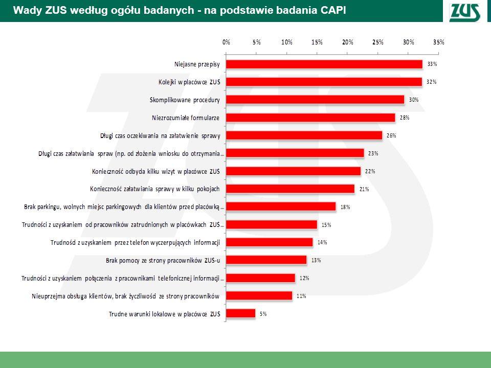 Wady ZUS według ogółu badanych - na podstawie badania CAPI