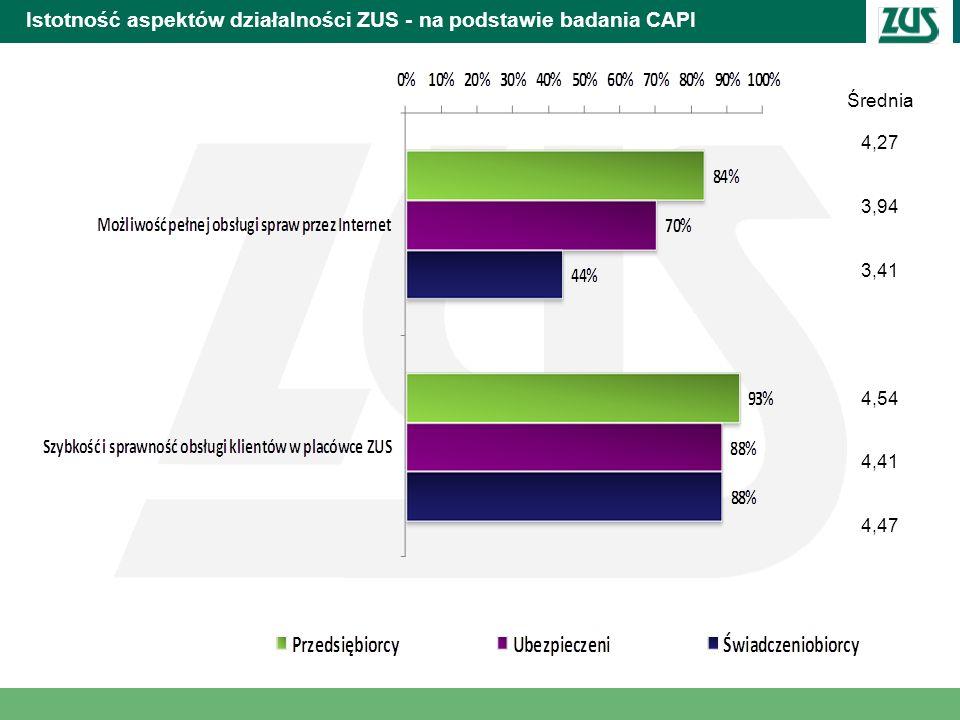 Istotność aspektów działalności ZUS - na podstawie badania CAPI Średnia 4,27 3,94 3,41 4,54 4,41 4,47