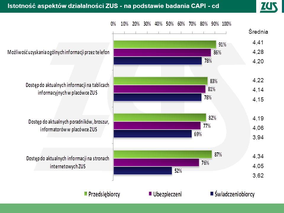 Istotność aspektów działalności ZUS - na podstawie badania CAPI - cd Średnia 4,41 4,28 4,20 4,22 4,14 4,15 4,19 4,06 3,94 4,34 4,05 3,62