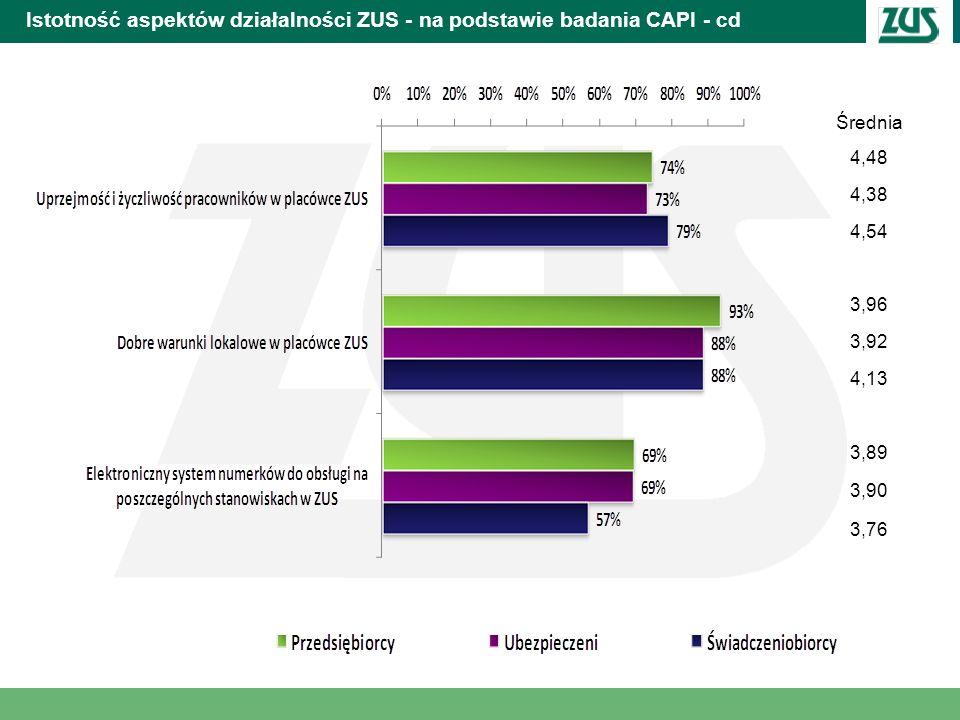 Istotność aspektów działalności ZUS - na podstawie badania CAPI - cd Średnia 4,48 4,38 4,54 3,96 3,92 4,13 3,89 3,90 3,76