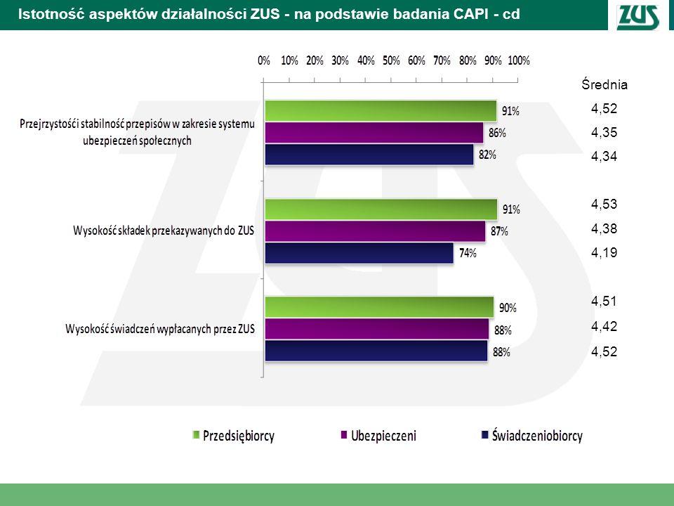 Istotność aspektów działalności ZUS - na podstawie badania CAPI - cd Średnia 4,52 4,35 4,34 4,53 4,38 4,19 4,51 4,42 4,52