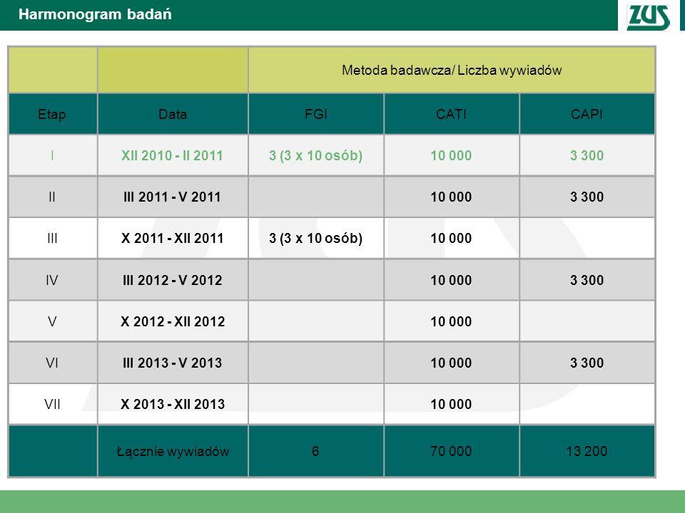 Harmonogram badań Metoda badawcza/ Liczba wywiadów EtapDataFGICATICAPI IXII 2010 - II 20113 (3 x 10 osób)10 0003 300 IIIII 2011 - V 201110 0003 300 II