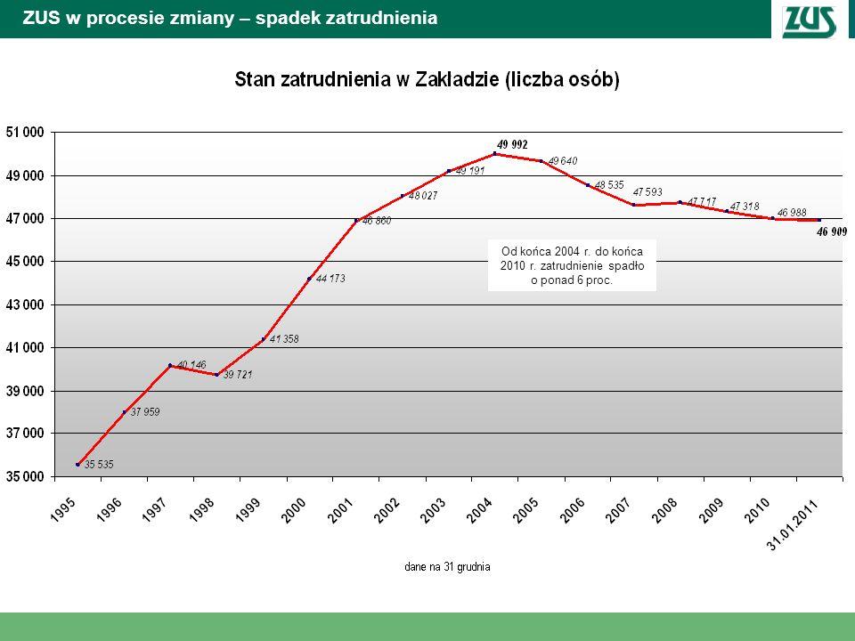 ZUS w procesie zmiany – spadek zatrudnienia Od 2004 r. do 2010 r. zatrudnienie zmniejszyło się o ponad 6 proc. Od końca 2004 r. do końca 2010 r. zatru