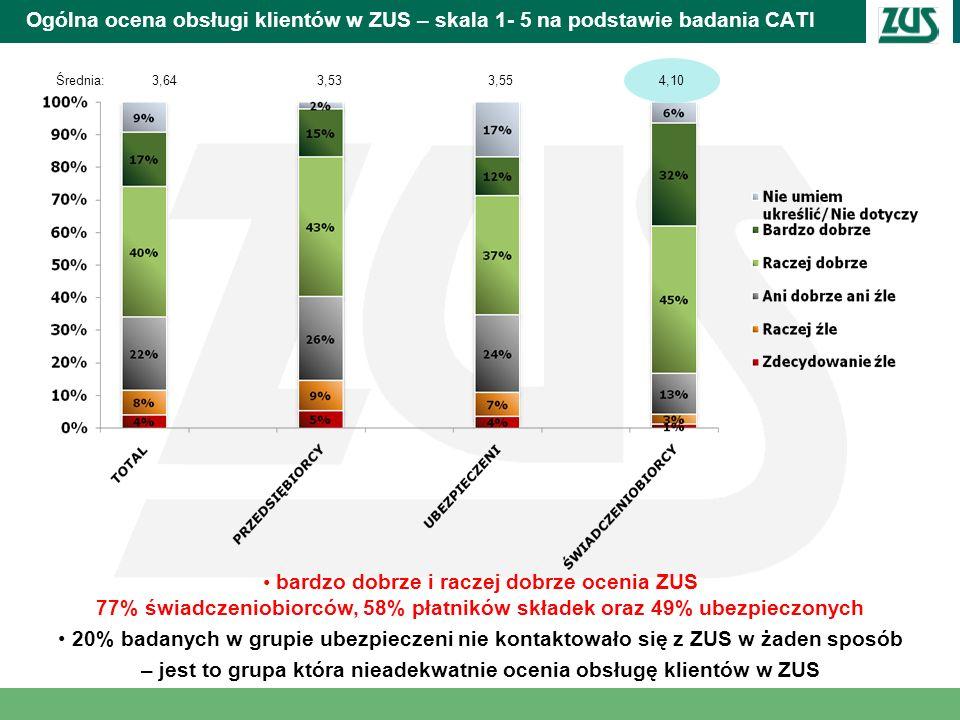 Ogólna ocena obsługi klientów w ZUS – skala 1- 5 na podstawie badania CATI Średnia:3,643,533,554,10 bardzo dobrze i raczej dobrze ocenia ZUS 77% świad