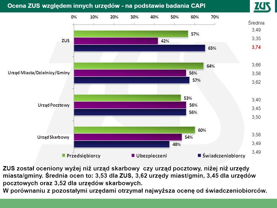 Ocena ZUS względem innych urzędów - na podstawie badania CAPI Średnia 3,49 3,35 3,74 3,66 3,58 3,62 3,40 3,45 3,50 3,58 3,49 ZUS został oceniony wyżej
