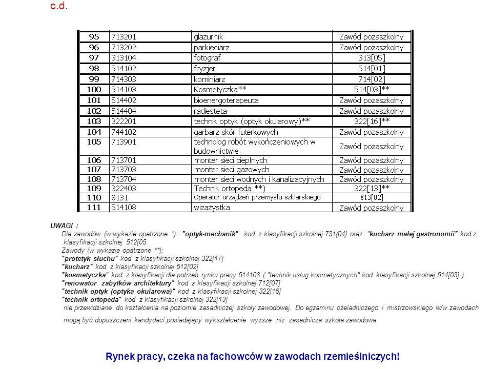 3.Wykaz zawodów rzemieślniczych występujących w procesie kształcenia ustawicznego c.d.
