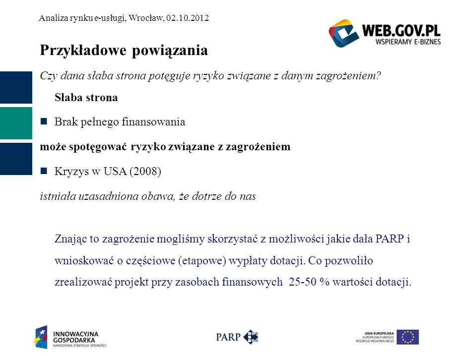 Analiza rynku e-usługi, Wrocław, 02.10.2012 Przykładowe powiązania Czy dana słaba strona potęguje ryzyko związane z danym zagrożeniem? Słaba strona Br