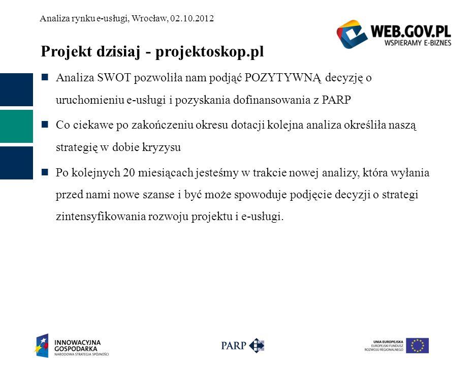 Analiza rynku e-usługi, Wrocław, 02.10.2012 Projekt dzisiaj - projektoskop.pl Analiza SWOT pozwoliła nam podjąć POZYTYWNĄ decyzję o uruchomieniu e-usł