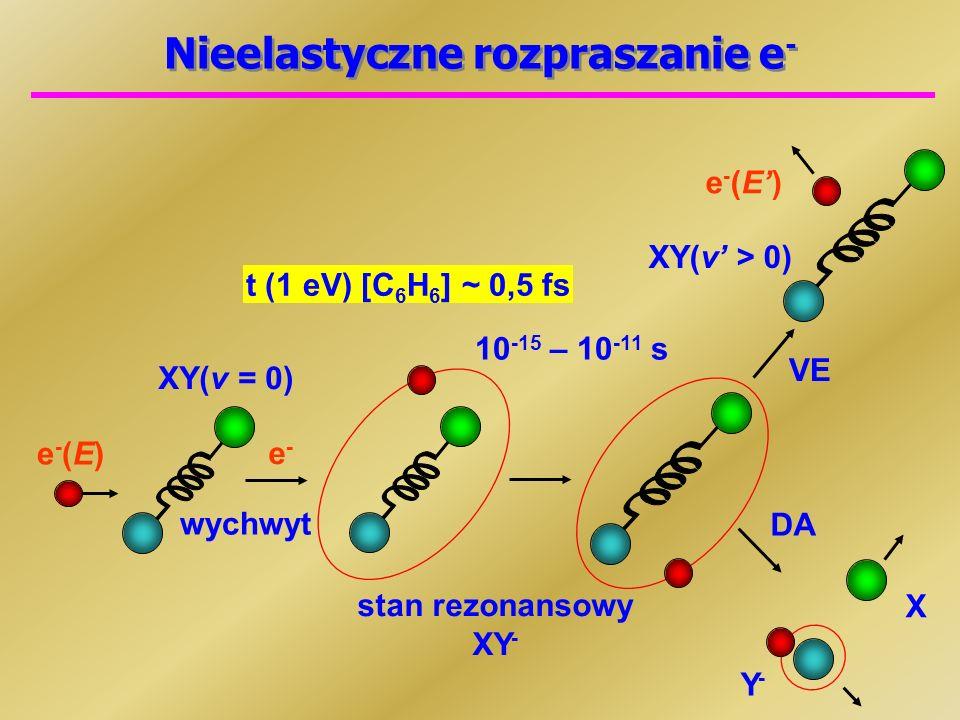 Nieelastyczne rozpraszanie e - e-(E)e-(E) XY(v = 0) stan rezonansowy XY - 10 -15 – 10 -11 s e-e- wychwyt VE DA Y-Y- X XY(v > 0) e-(E)e-(E) t (1 eV) [C 6 H 6 ] ~ 0,5 fs