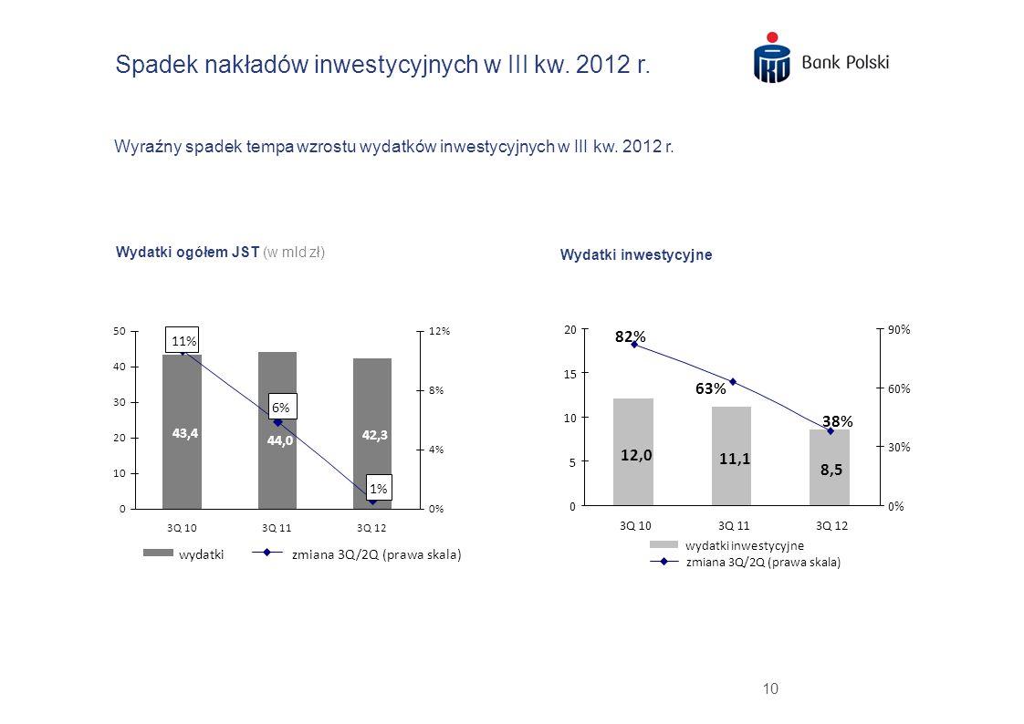 10 Spadek nakładów inwestycyjnych w III kw. 2012 r. Wyraźny spadek tempa wzrostu wydatków inwestycyjnych w III kw. 2012 r. Wydatki ogółem JST (w mld z