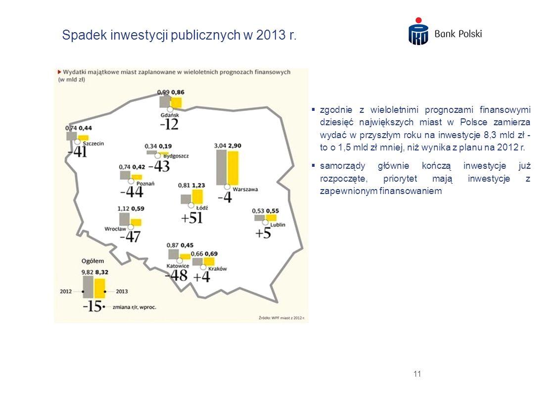 11 Spadek inwestycji publicznych w 2013 r. zgodnie z wieloletnimi prognozami finansowymi dziesięć największych miast w Polsce zamierza wydać w przyszł