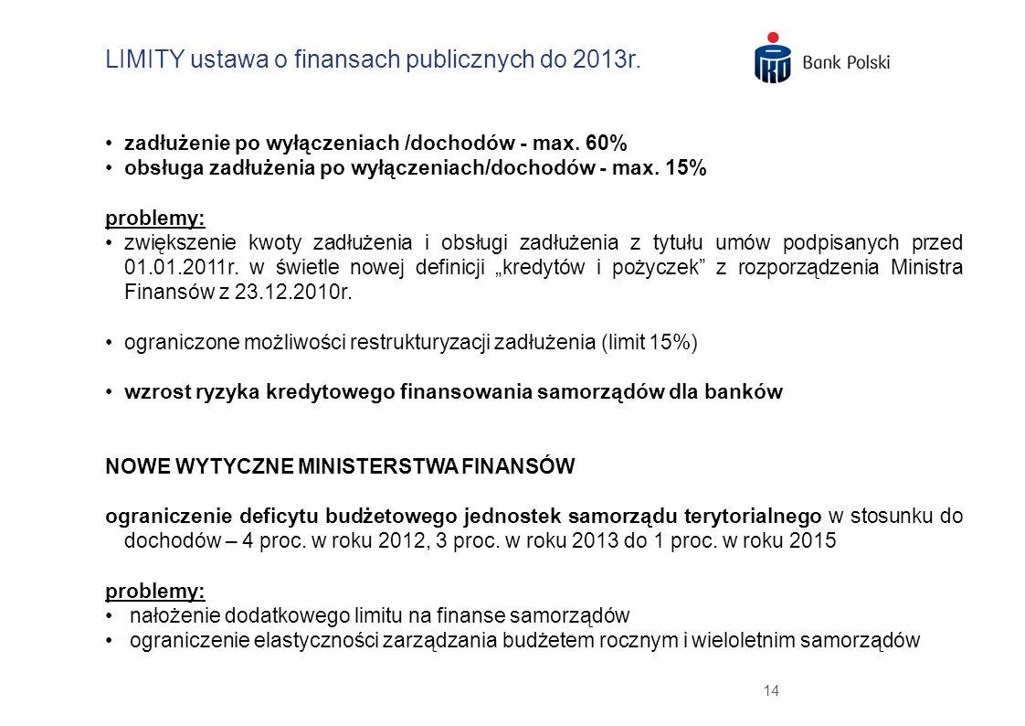 14 zadłużenie po wyłączeniach /dochodów - max. 60% obsługa zadłużenia po wyłączeniach/dochodów - max. 15% problemy: zwiększenie kwoty zadłużenia i obs