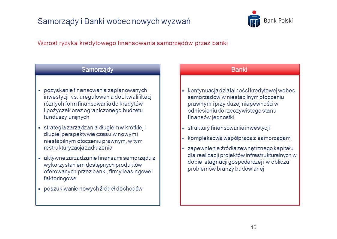 16 Samorządy i Banki wobec nowych wyzwań Wzrost ryzyka kredytowego finansowania samorządów przez banki Samorządy pozyskanie finansowania zaplanowanych